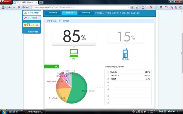 桃花台新聞のアクセス解析:iPhoneが約5%(2010年11月)