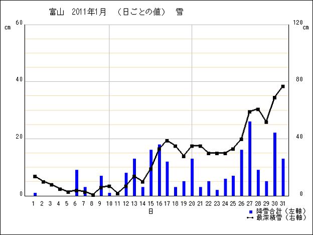 富山・雪グラフ