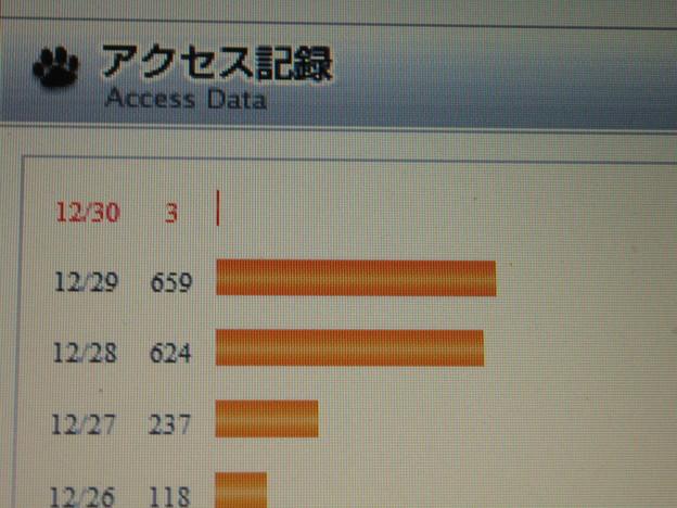 2010年12月29日楽天アクセス数